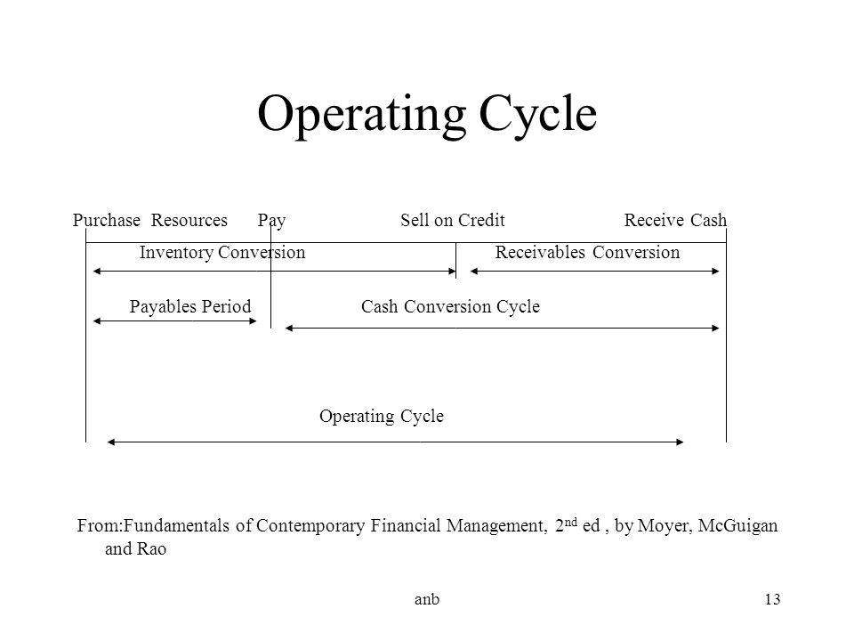 Operating Cycle Purchase Resources Pay Sell on Credit Receive Cash