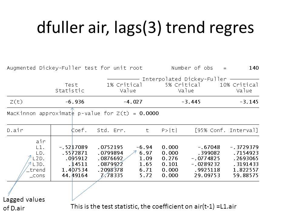 dfuller air, lags(3) trend regres