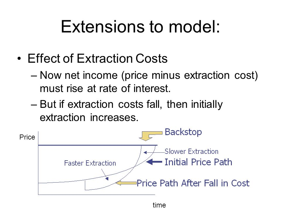 Extensions to model: Effect of Extraction Costs