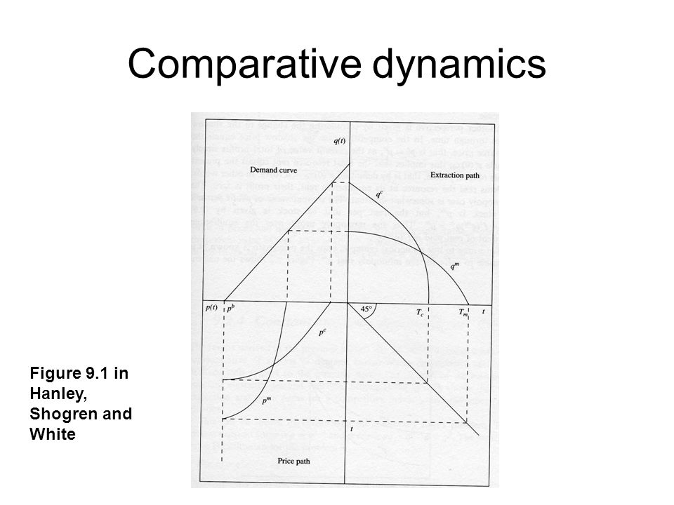 Comparative dynamics Figure 9.1 in Hanley, Shogren and White