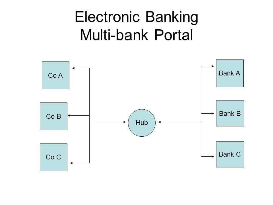 Electronic Banking Multi-bank Portal