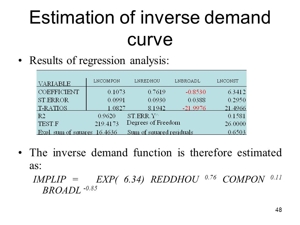 Estimation of inverse demand curve