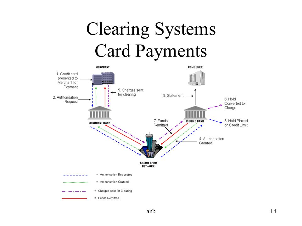 Clearing Systems Card Payments