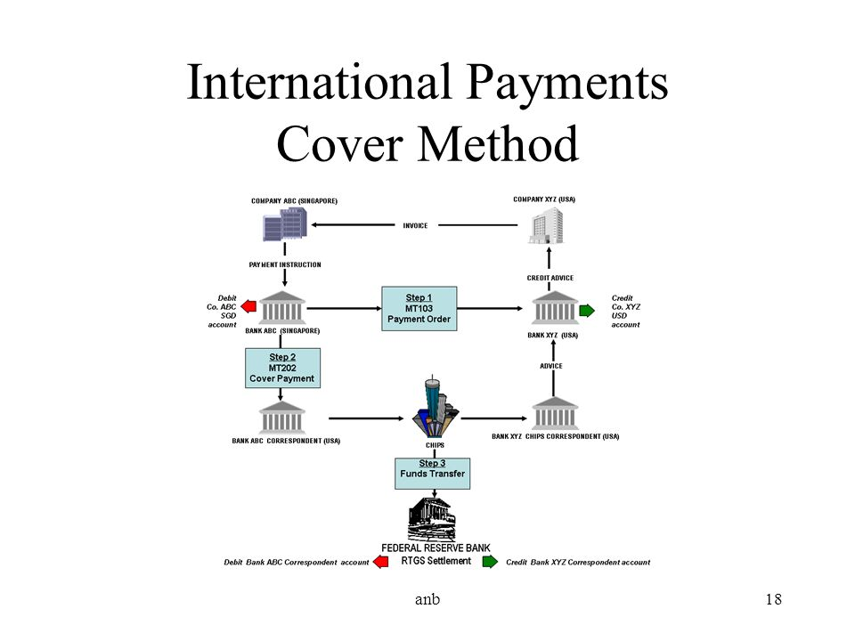 International Payments Cover Method