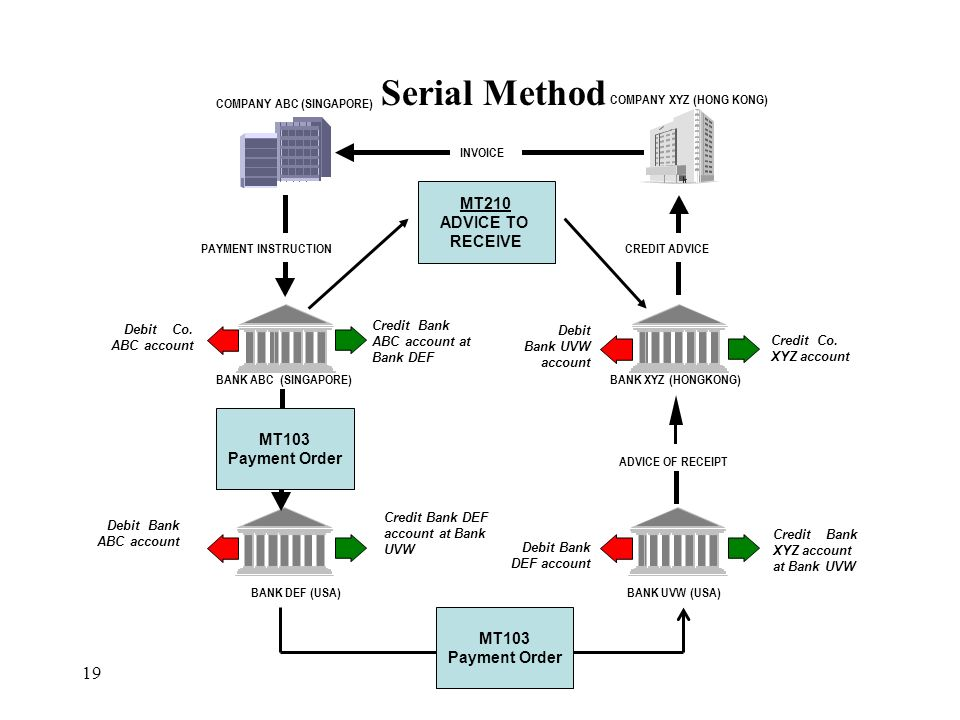 Serial Method MT210 ADVICE TO RECEIVE MT103 Payment Order