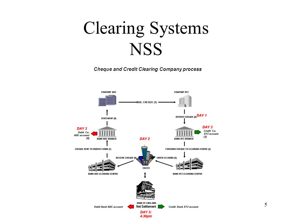 Clearing Systems NSS Cheque and Credit Clearing Company process anb