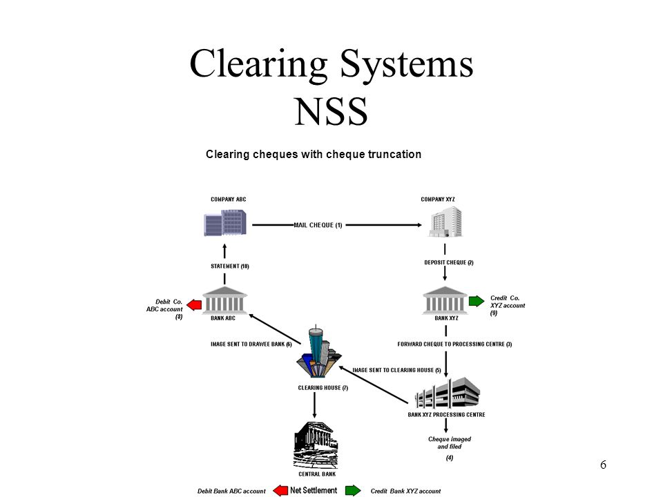 Clearing Systems NSS Clearing cheques with cheque truncation anb