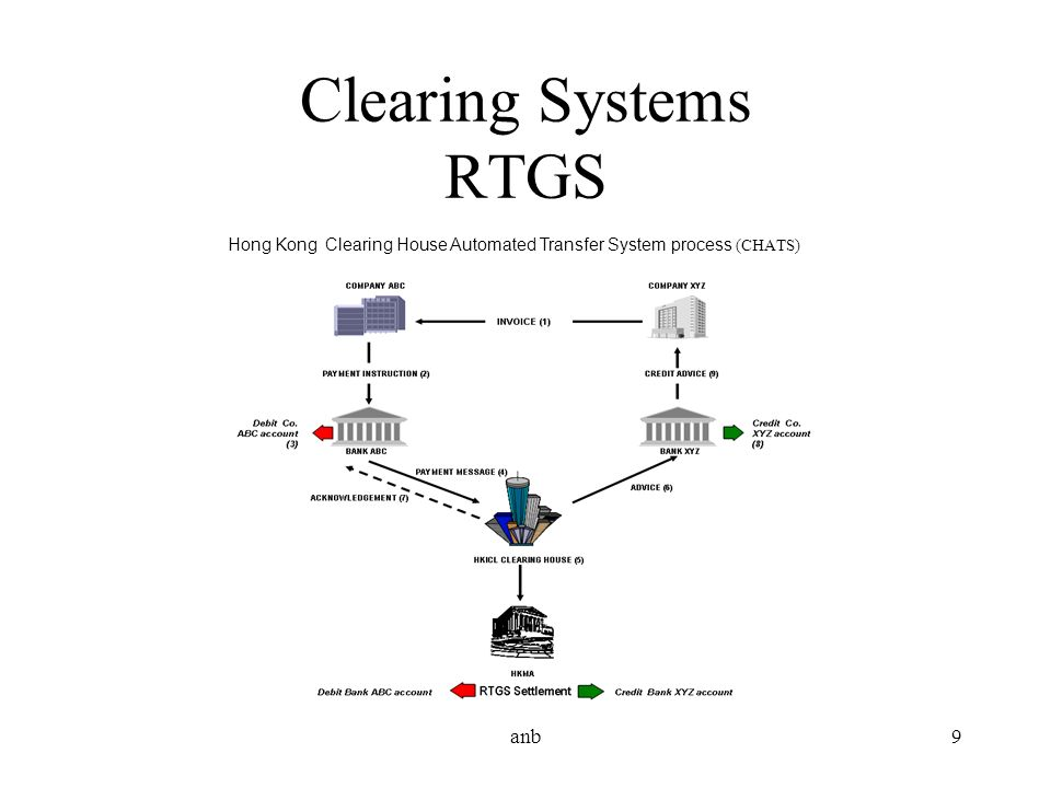Clearing Systems RTGS anb