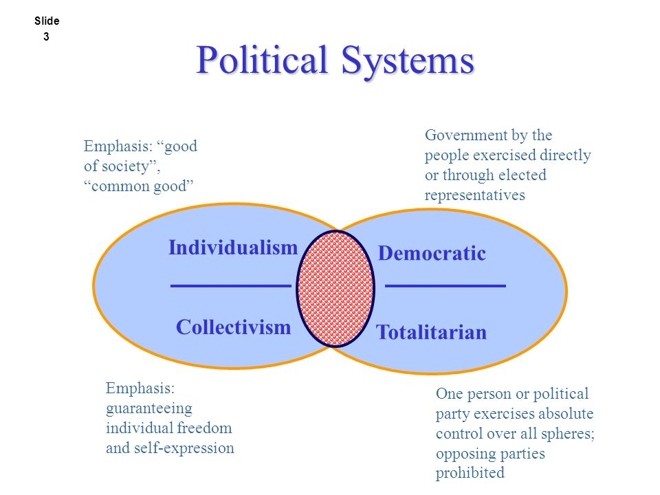 doing business in countries with totalitarian Establish the business in totalitarian or democratic system 3405 words nov 8th, 2012 14 pages introduction all countries in the world have various political environment and regimes.