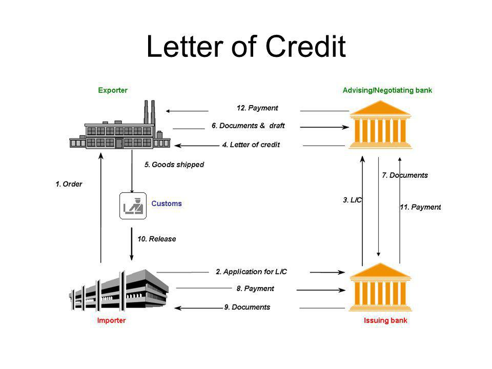 Letter Of Credit. - Ppt Video Online Download