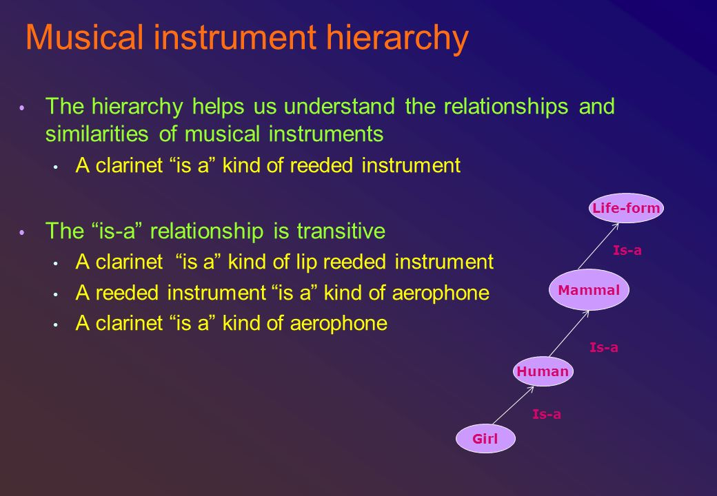 Musical instrument hierarchy