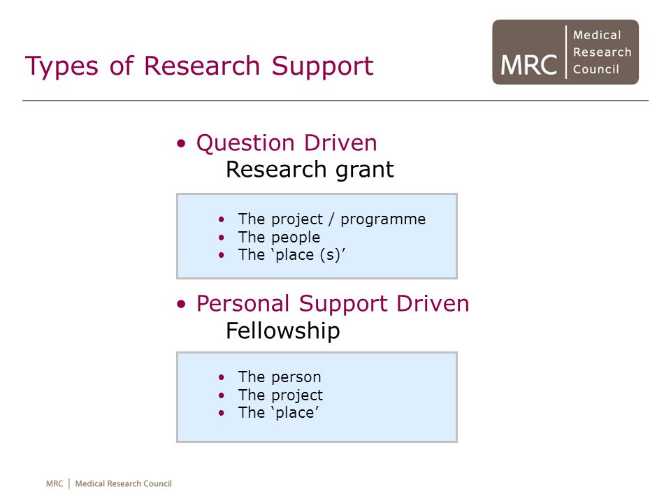Types of Research Support