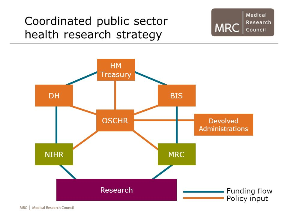 Coordinated public sector health research strategy