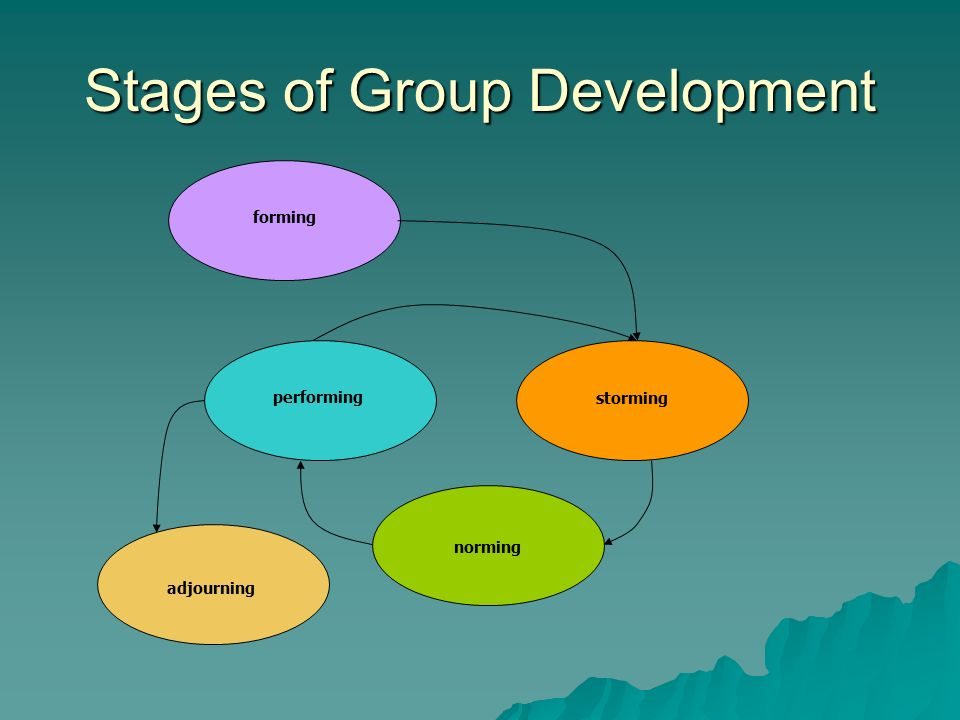 development stages of community groups The goal of most research on group development is to learn why and how small groups change over time to do this, researchers examine patterns of change and continuity in groups over time.