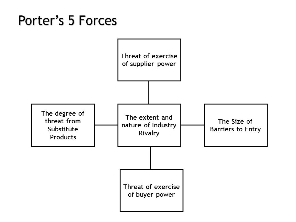 Porter's 5 Forces Threat of exercise of supplier power