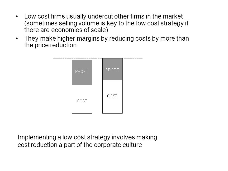 Low cost firms usually undercut other firms in the market (sometimes selling volume is key to the low cost strategy if there are economies of scale)