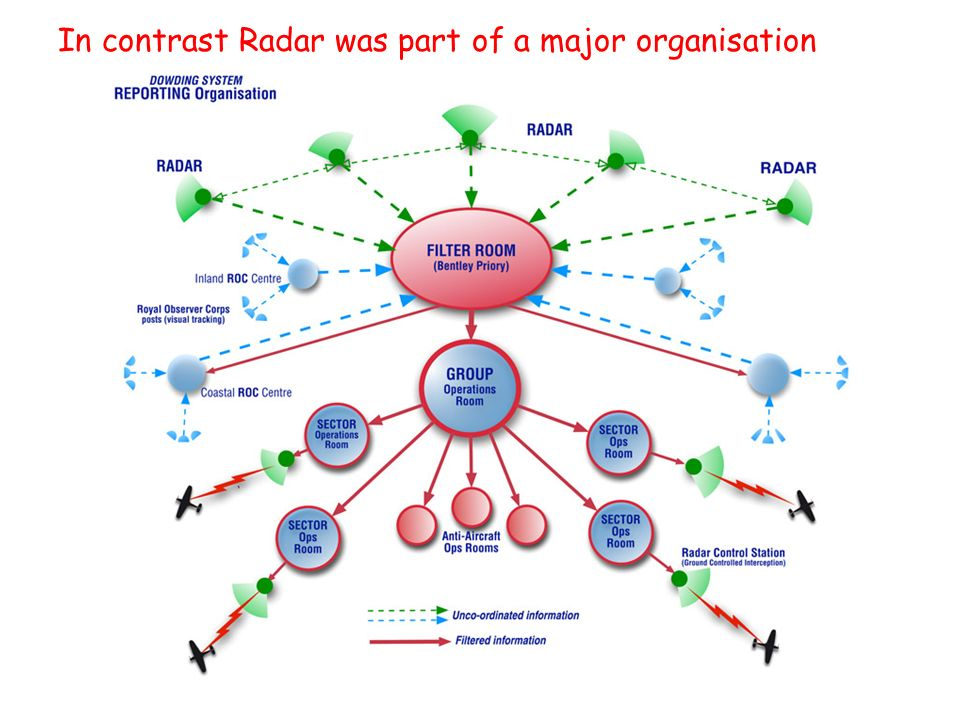 In contrast Radar was part of a major organisation
