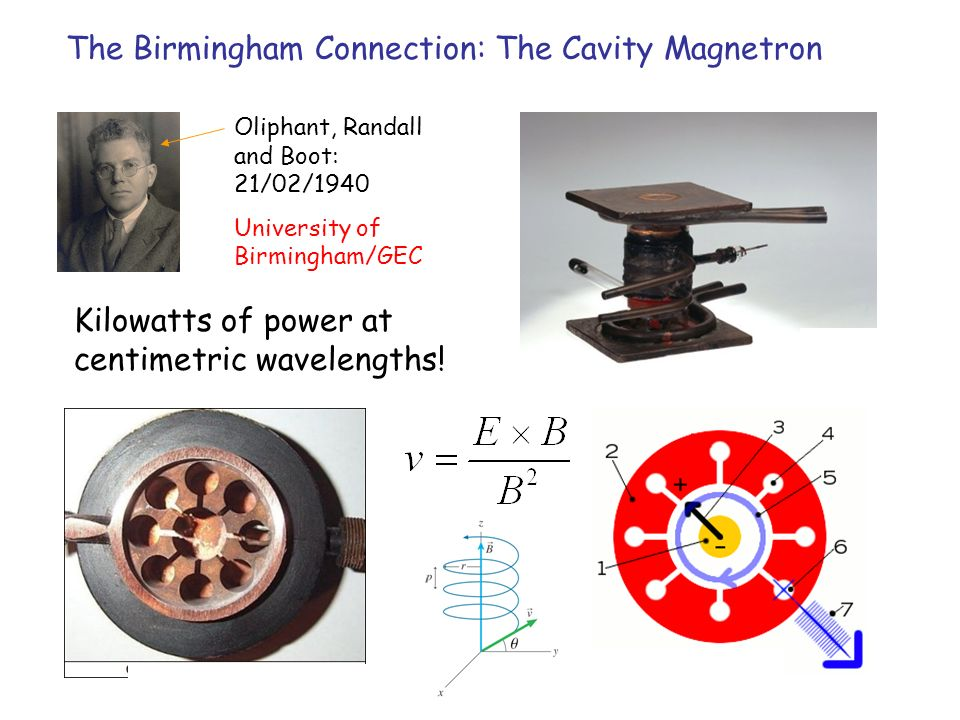 The Birmingham Connection: The Cavity Magnetron