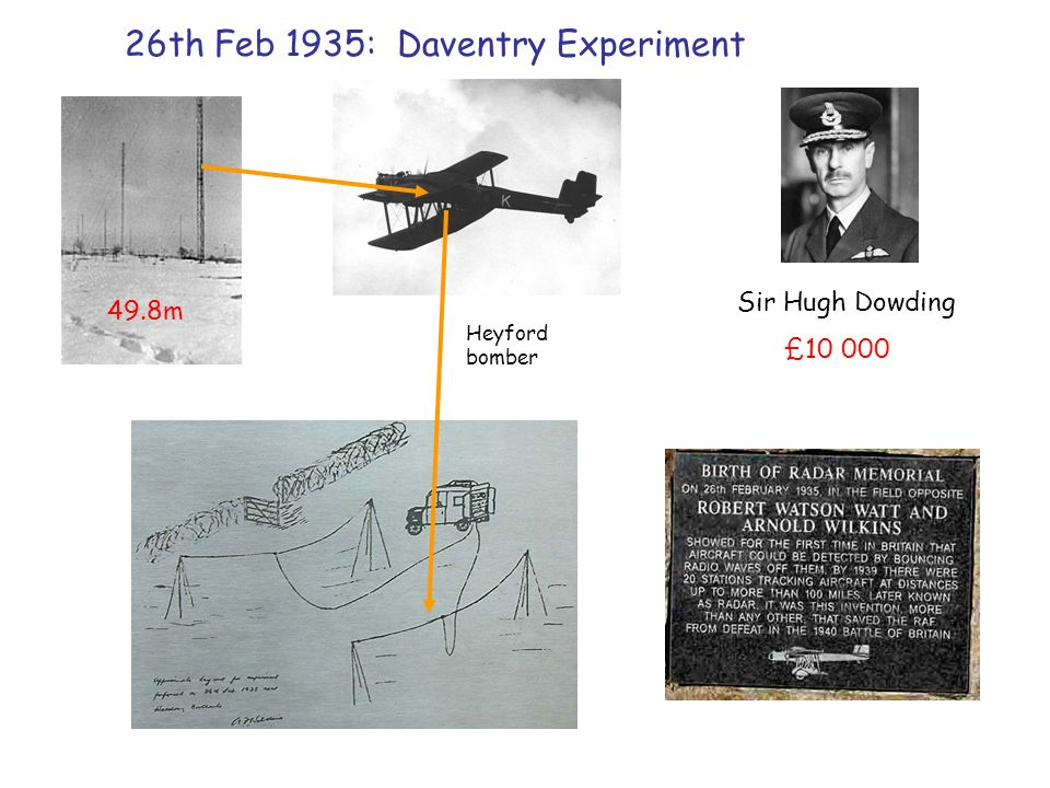 26th Feb 1935: Daventry Experiment