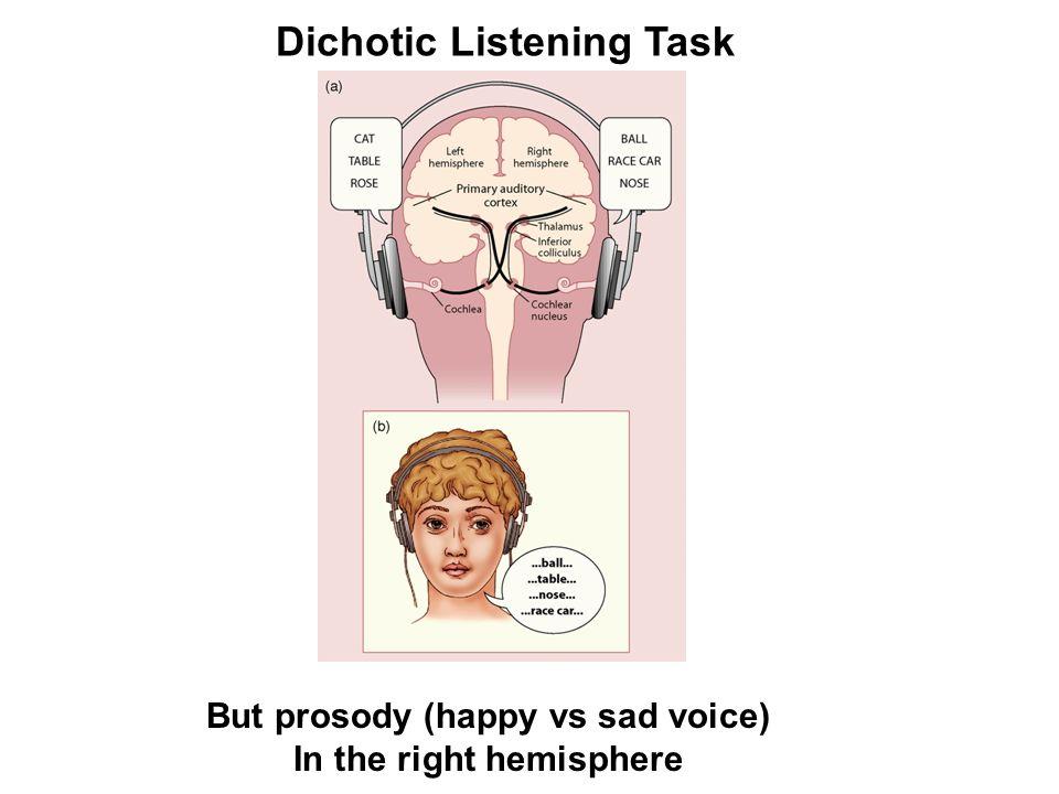 But prosody (happy vs sad voice) In the right hemisphere