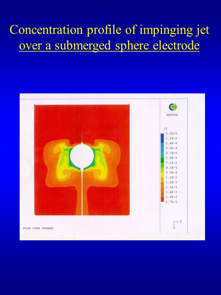 Concentration profile of impinging jet over a submerged sphere electrode