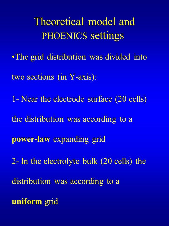 Theoretical model and PHOENICS settings
