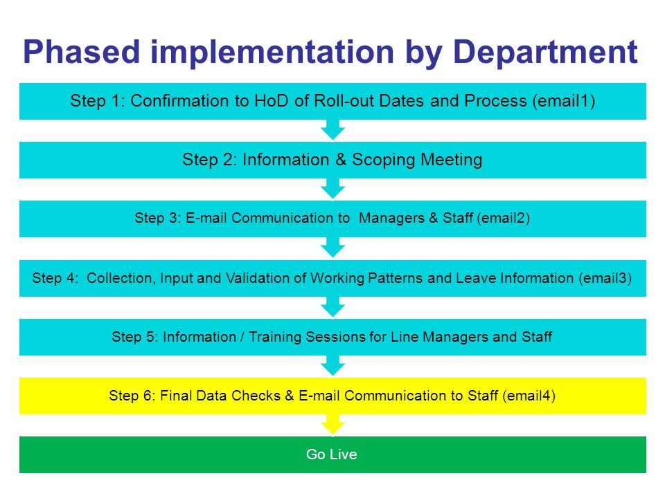 Phased implementation by Department