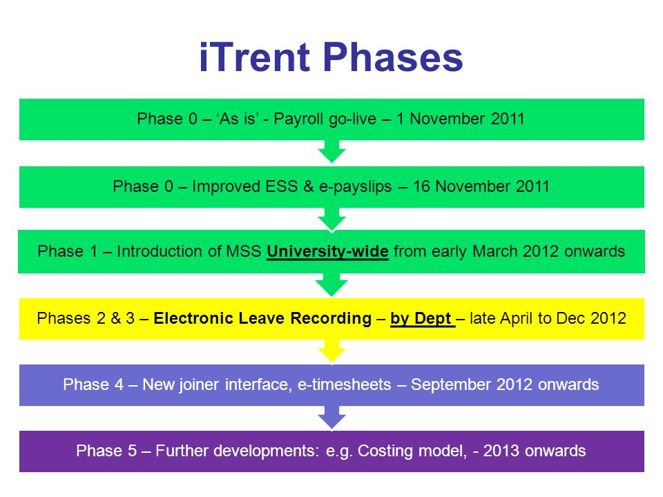 iTrent Phases Phase 0 – 'As is' - Payroll go-live – 1 November 2011