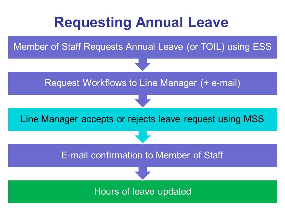 Requesting Annual Leave