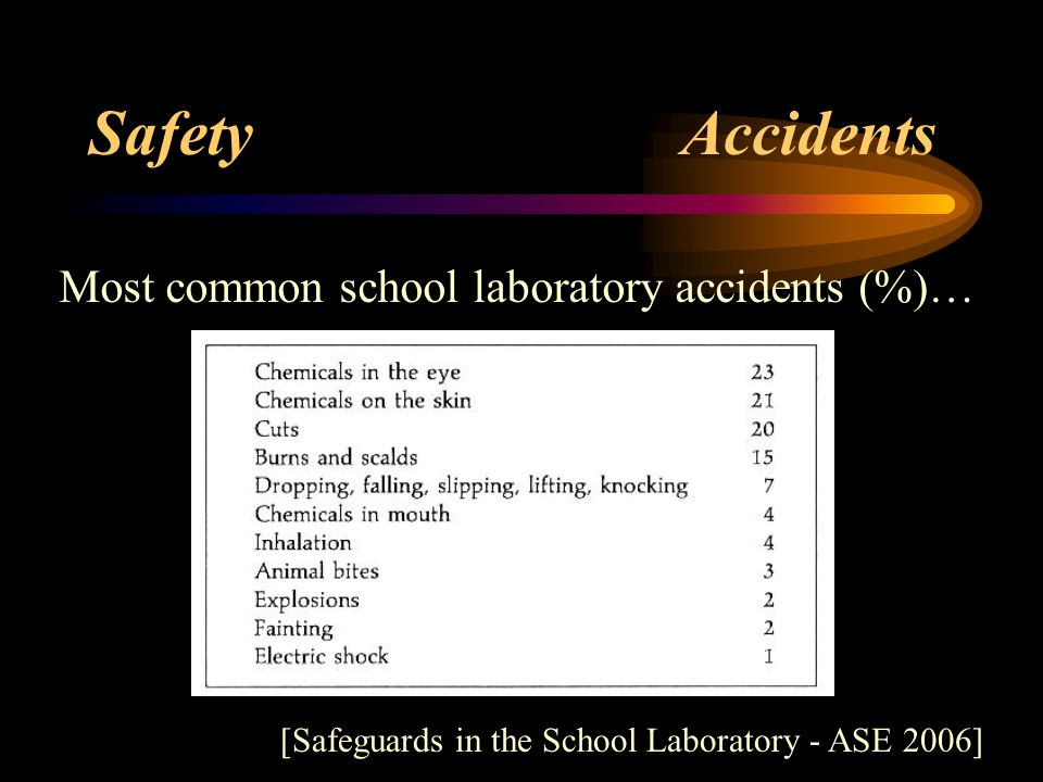 Safety Accidents Most common school laboratory accidents (%)…