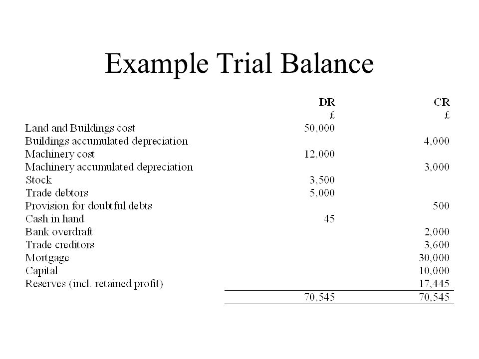 Example Trial Balance