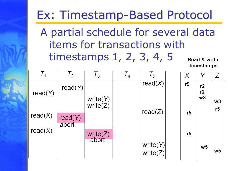 Ex: Timestamp-Based Protocol