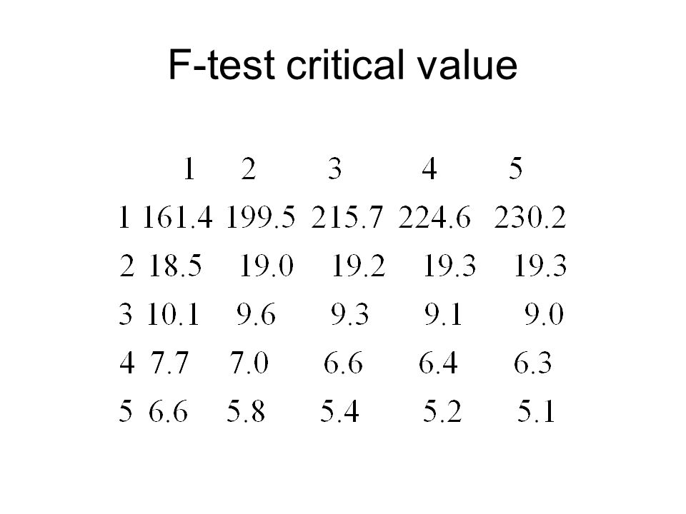 F-test critical value