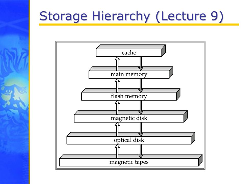 Storage Hierarchy (Lecture 9)