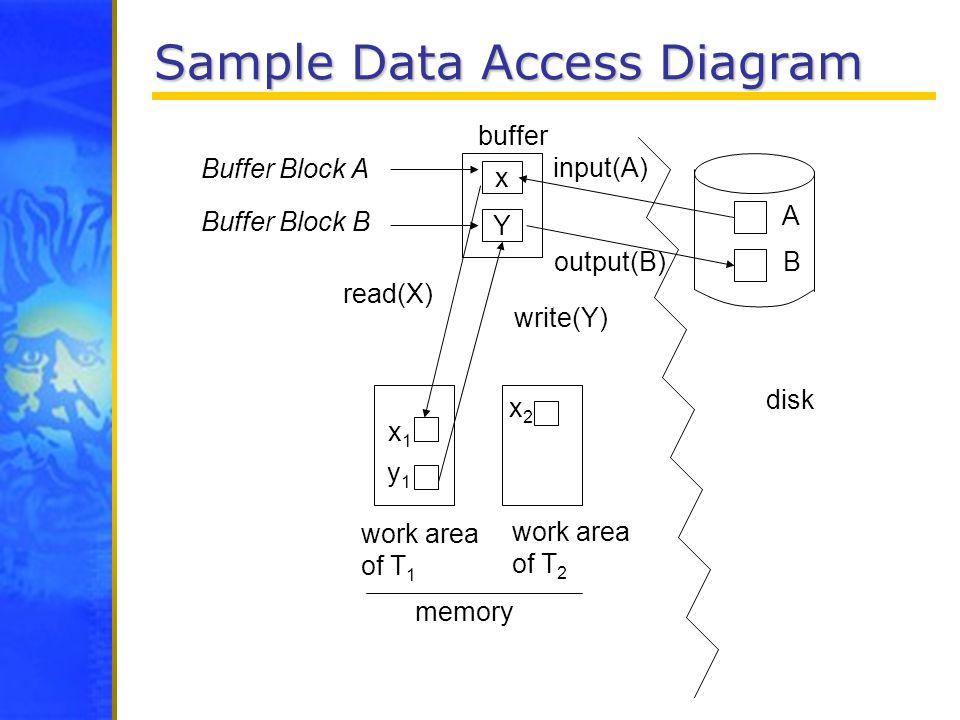 Sample Data Access Diagram