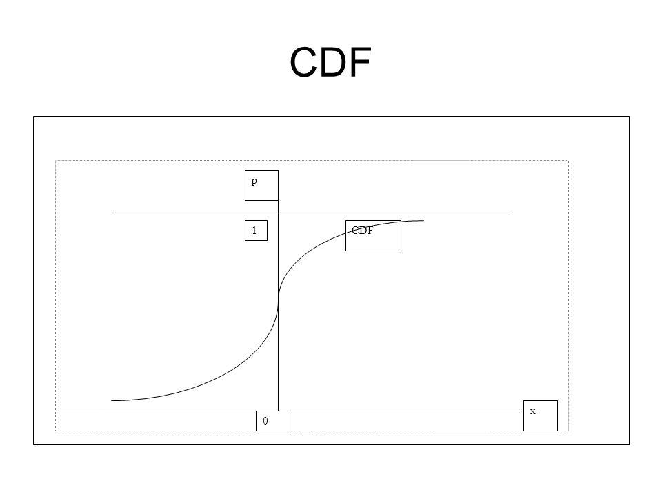 CDF 1 CDF p x