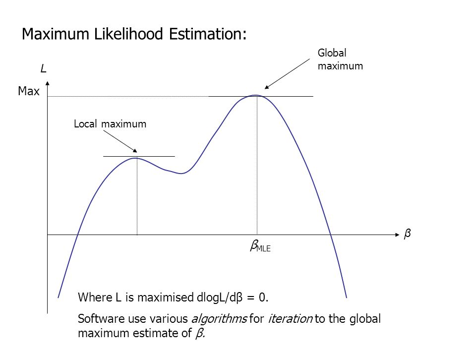 Maximum Likelihood Estimation: