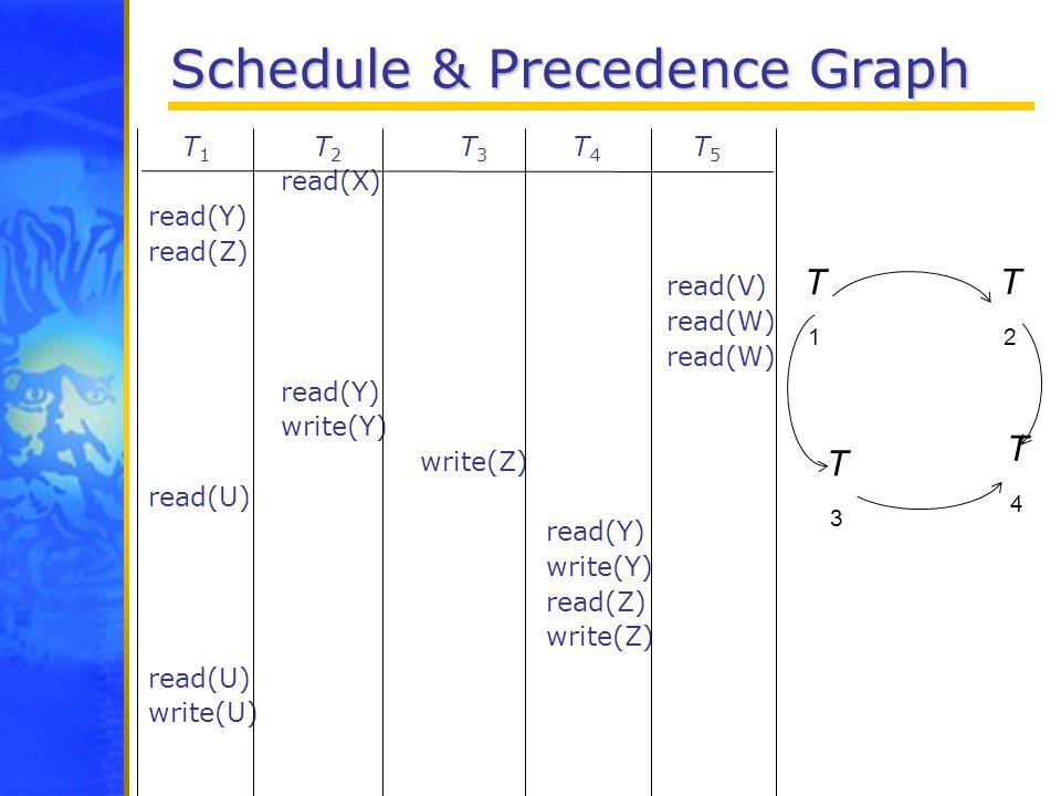 Schedule & Precedence Graph