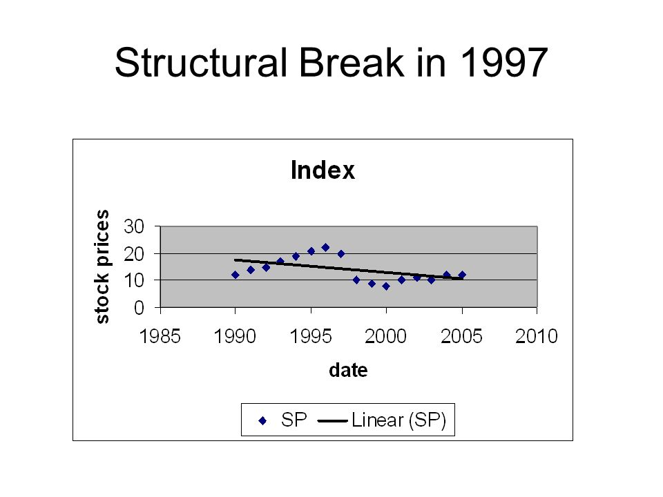 Structural Break in 1997