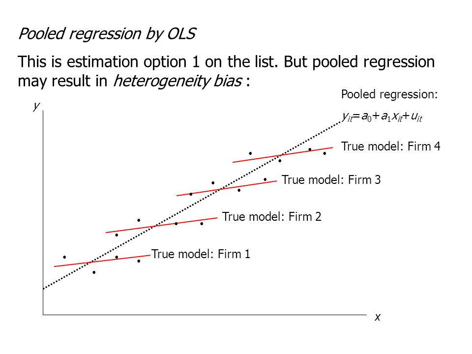 Pooled regression by OLS