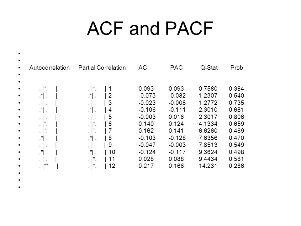 ACF and PACF Autocorrelation Partial Correlation AC PAC Q-Stat Prob