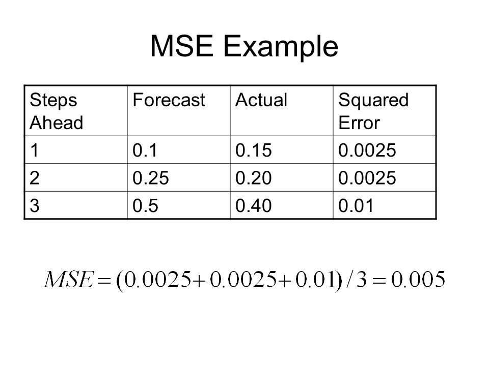 MSE Example Steps Ahead Forecast Actual Squared Error 1 0.1 0.15