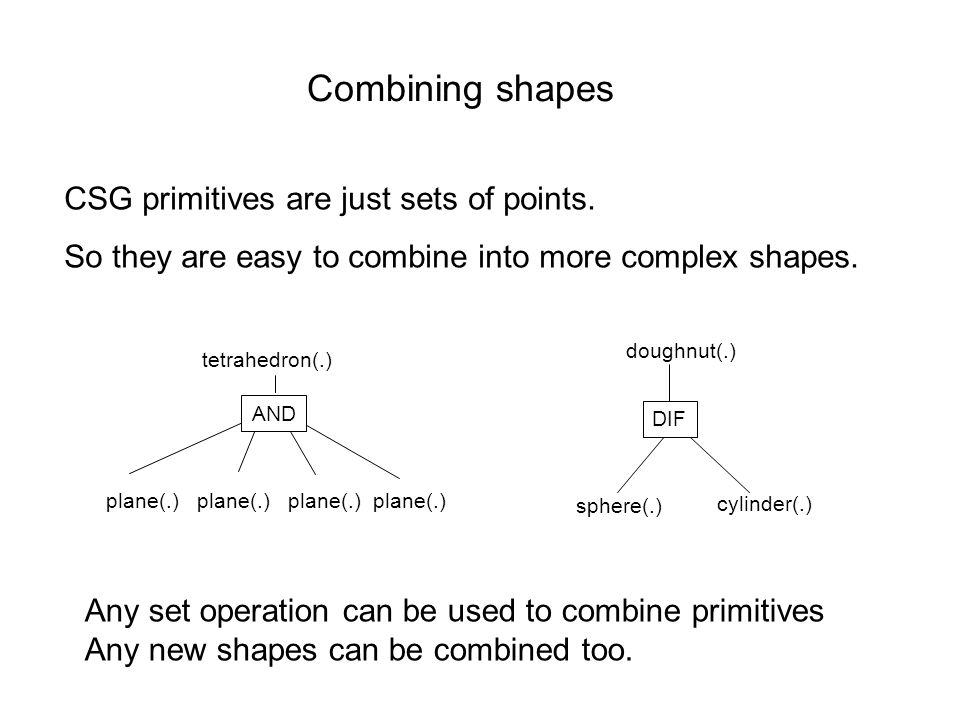 Combining shapes CSG primitives are just sets of points.
