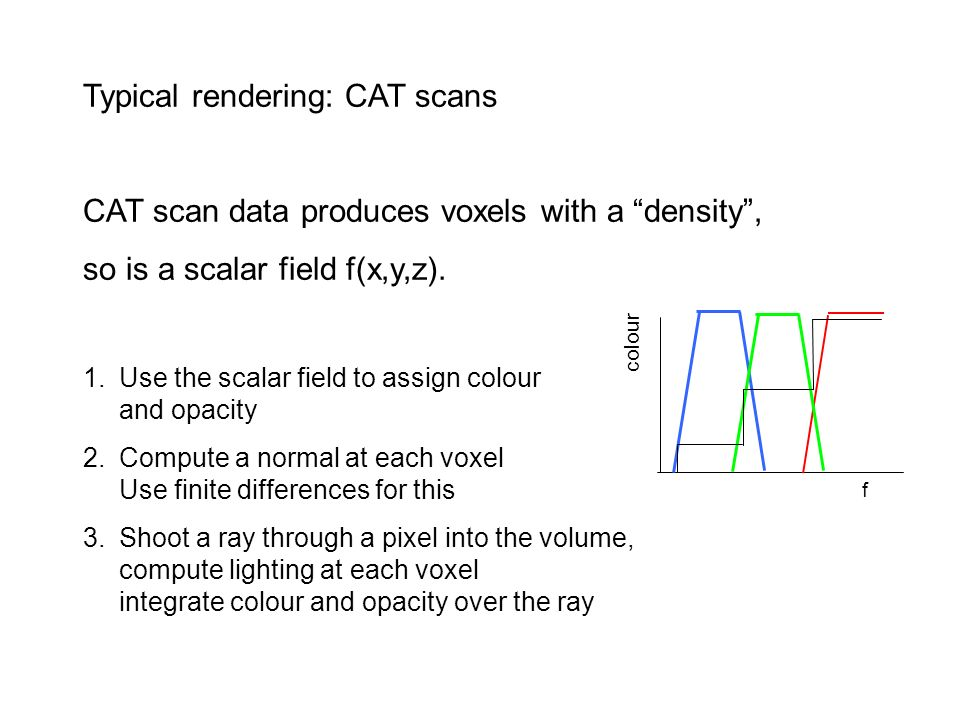Typical rendering: CAT scans