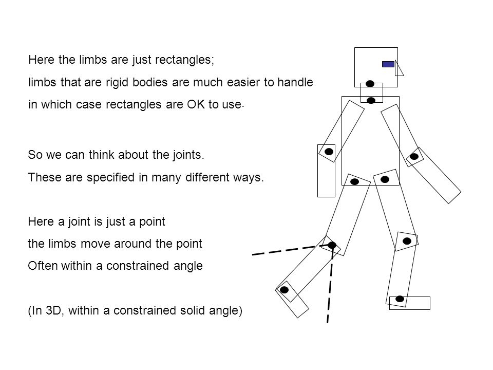 Here the limbs are just rectangles;