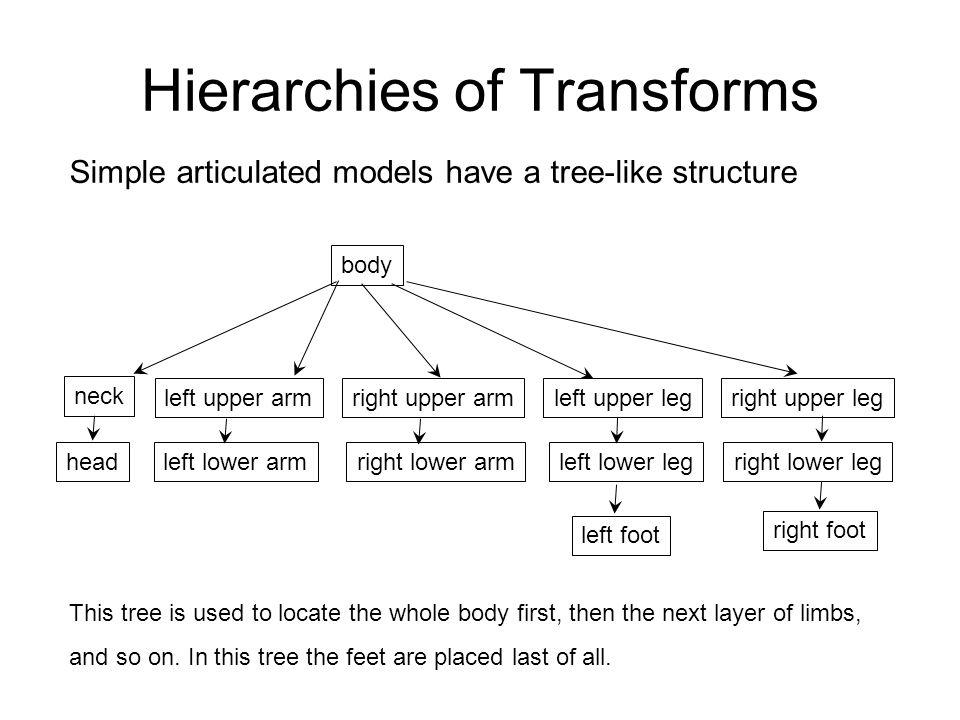 Hierarchies of Transforms