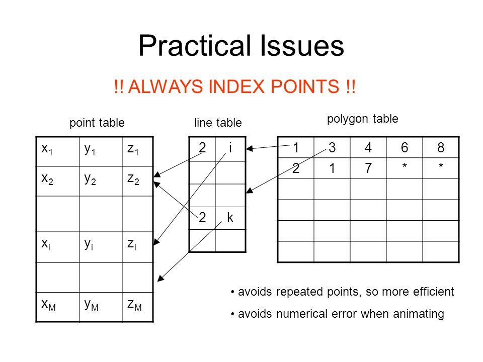 Practical Issues !! ALWAYS INDEX POINTS !! x1 y1 z1 x2 y2 z2 xi yi zi