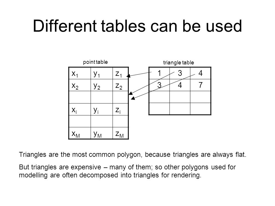 Different tables can be used