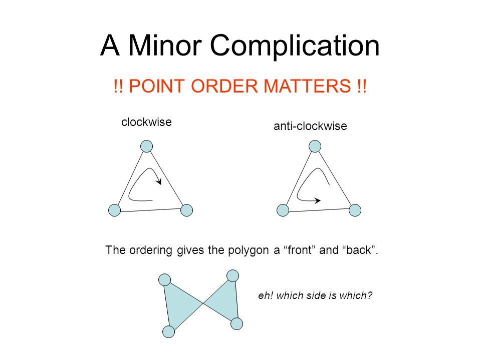 A Minor Complication !! POINT ORDER MATTERS !! clockwise