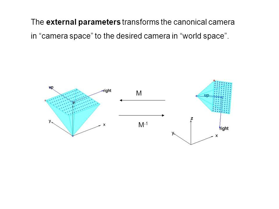 The external parameters transforms the canonical camera